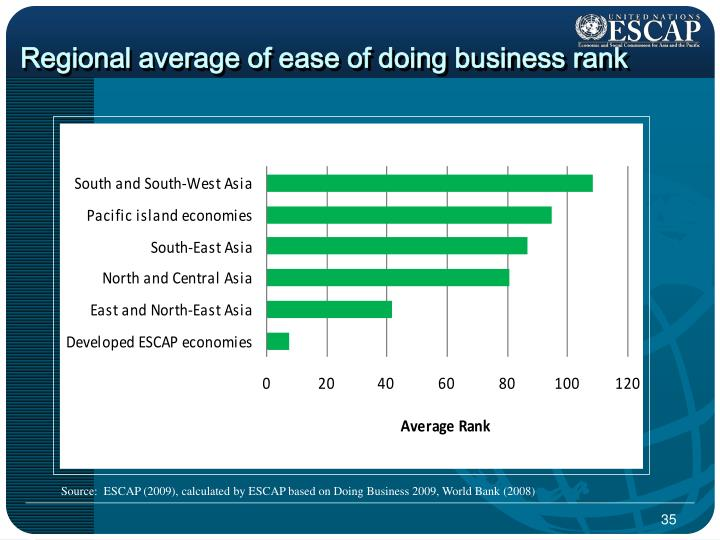 Regional average of ease of doing business rank