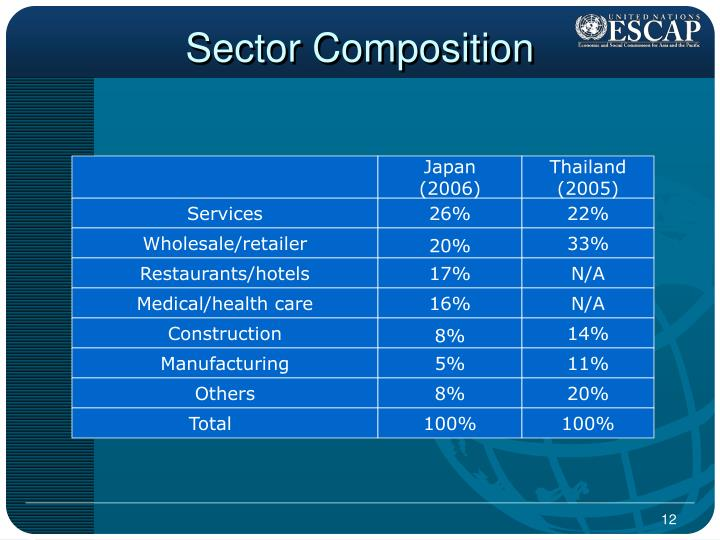 Sector Composition