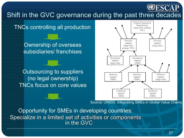 Shift in the GVC governance during the past three decades