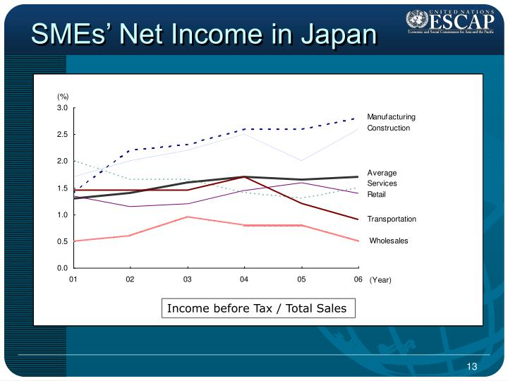 SMEs' Net Income in Japan