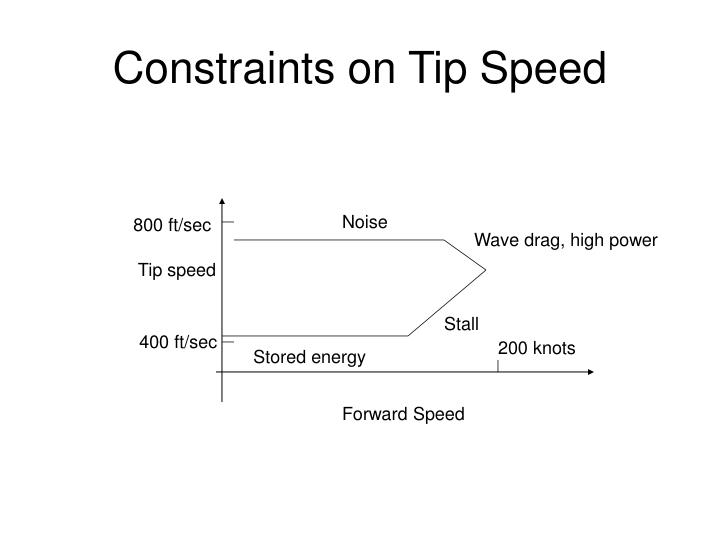 Constraints on Tip Speed