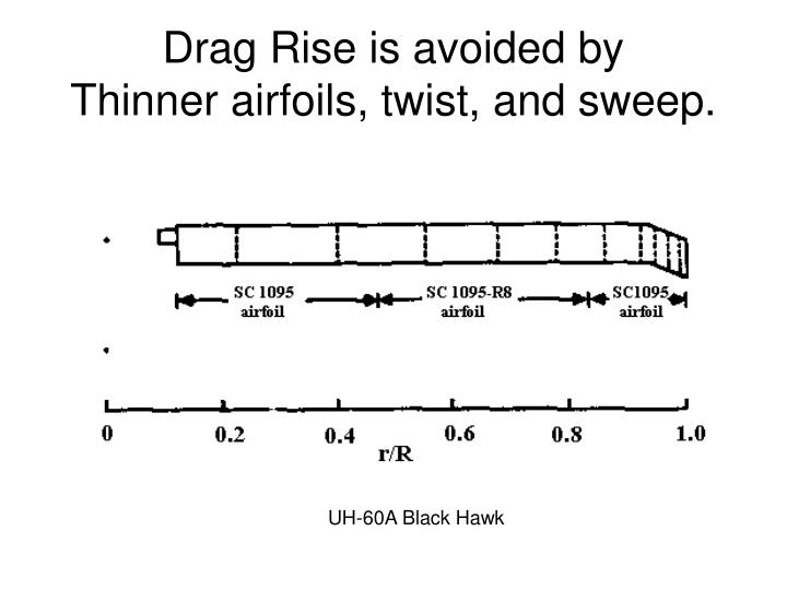 Drag Rise is avoided by