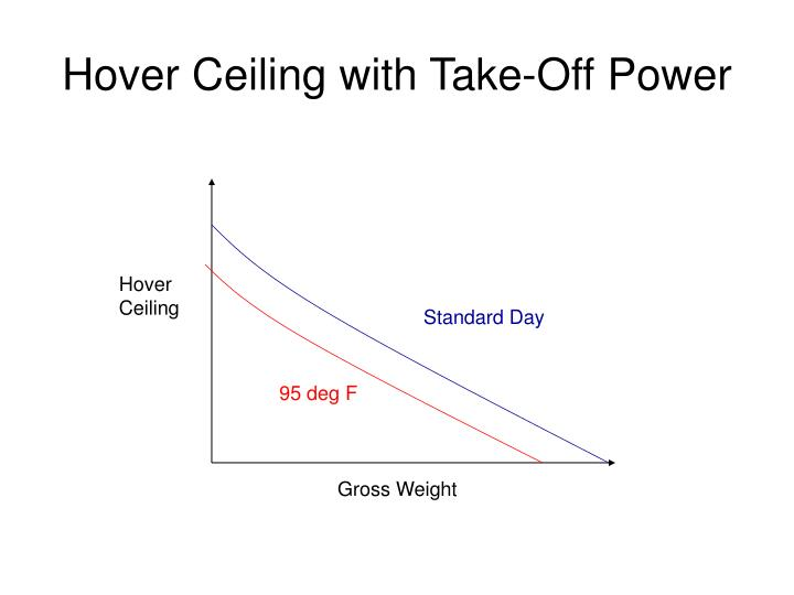 Hover Ceiling with Take-Off Power