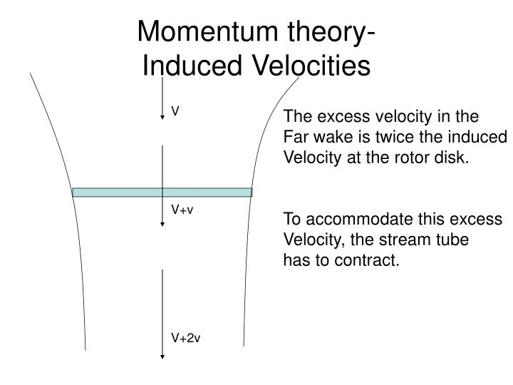 Momentum theory induced velocities