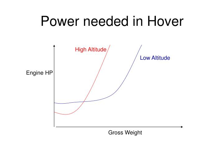 Power needed in Hover