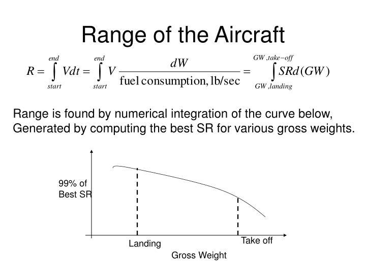 Range of the Aircraft