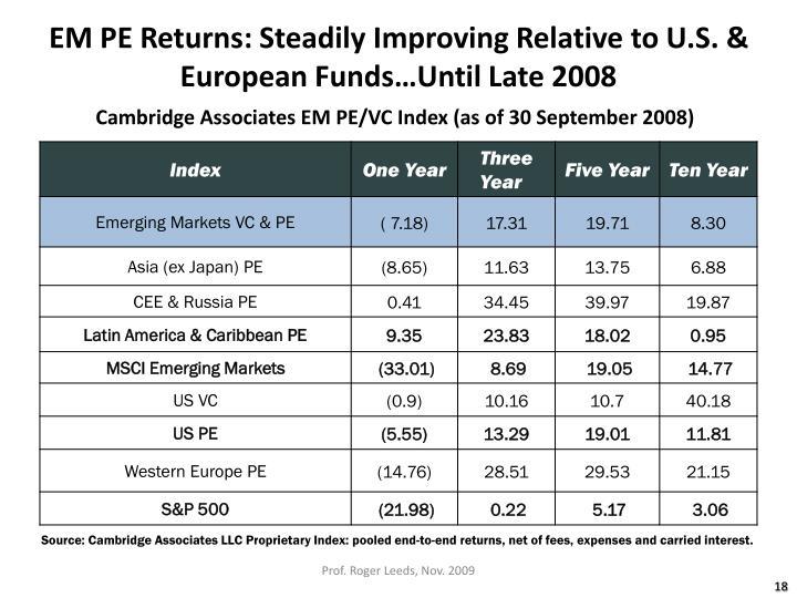 EM PE Returns: Steadily Improving Relative to U.S. & European Funds…Until Late 2008