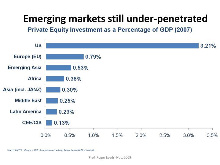 Emerging markets still under-penetrated
