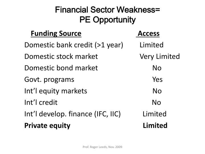 Financial Sector Weakness=