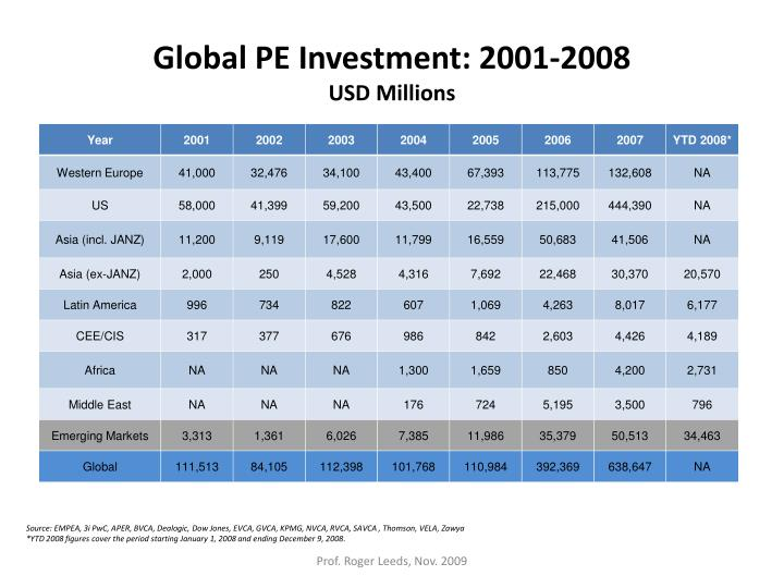 Global PE Investment: 2001-2008