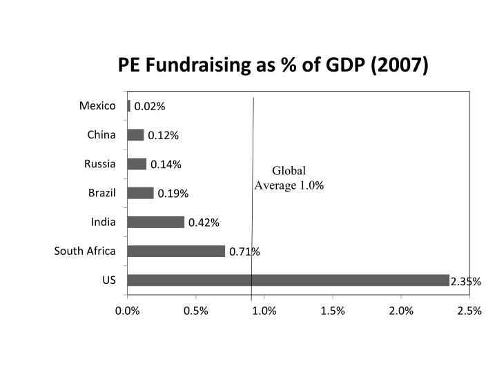 PE Fundraising as % of GDP (2007)