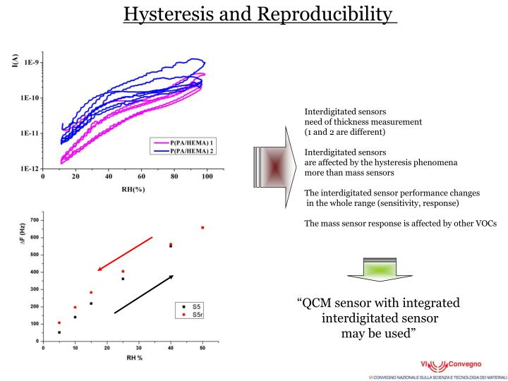 Hysteresis and Reproducibility