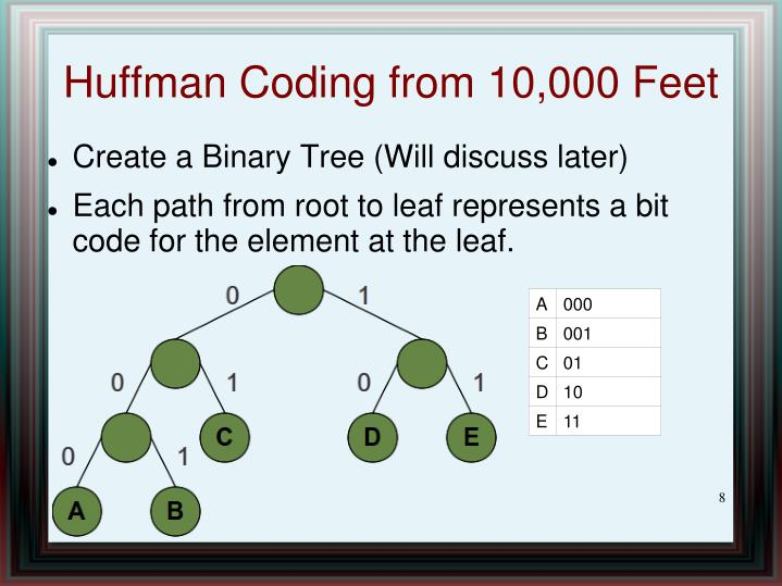 Huffman Coding from 10,000 Feet