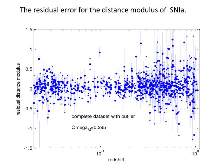 The residual error for the distance modulus of  SNIa.
