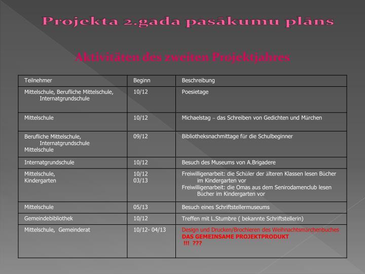 Aktivitäten des zweiten Projektjahres