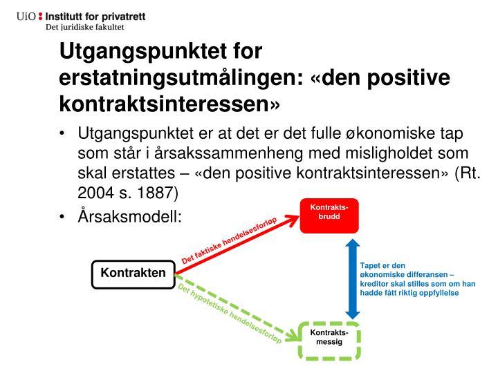 Utgangspunktet for erstatningsutmålingen: «den positive kontraktsinteressen»