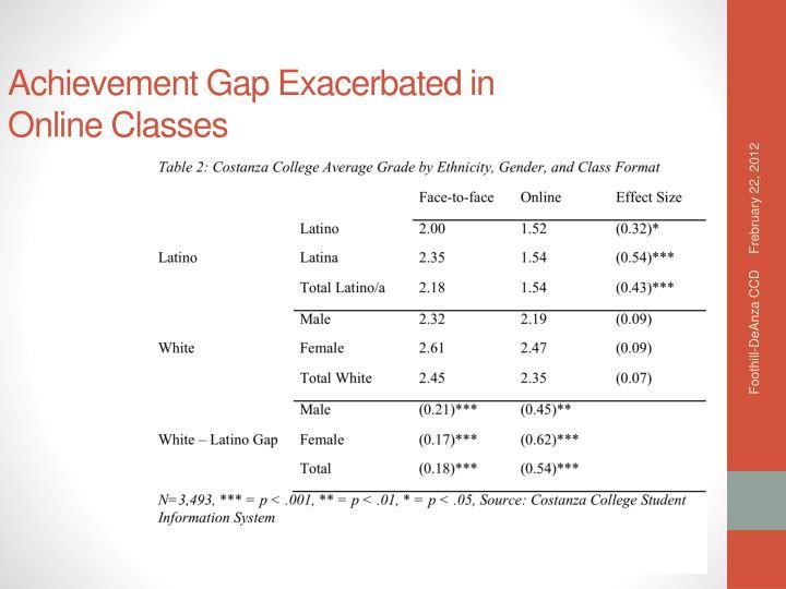 Achievement Gap Exacerbated in