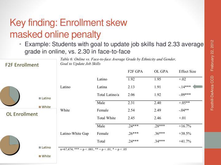 Key finding: Enrollment skew