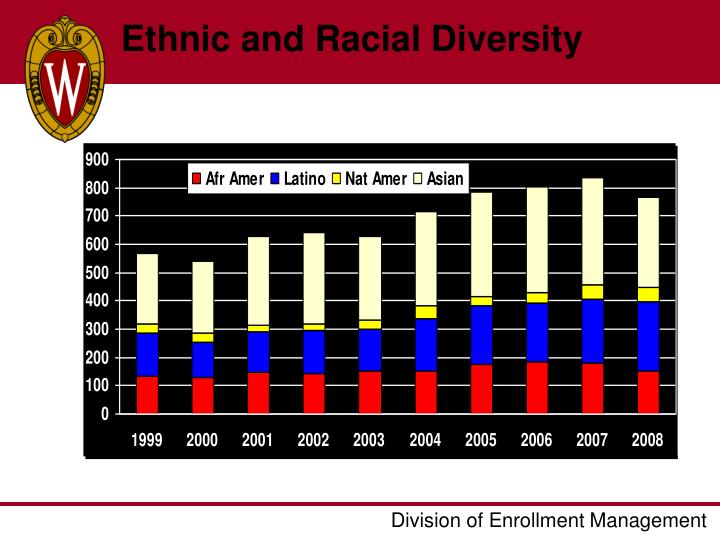 Ethnic and Racial Diversity