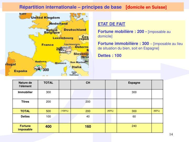 Répartition internationale – principes de base