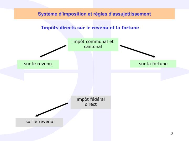 Système d'imposition et règles d'assujettissement