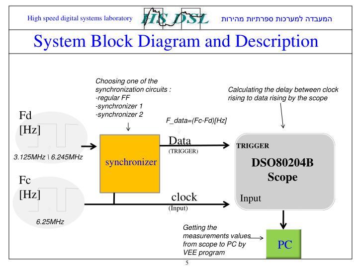 System block diagram and description