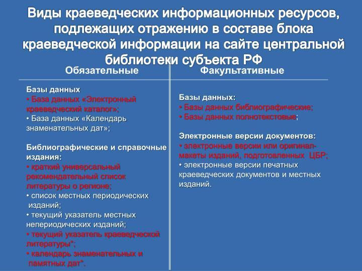 Виды краеведческих информационных ресурсов, подлежащих отражению в составе блока краеведческой информации на сайте центральной библиотеки субъекта РФ