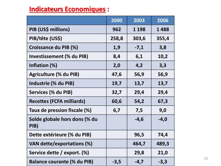 Indicateurs Economiques