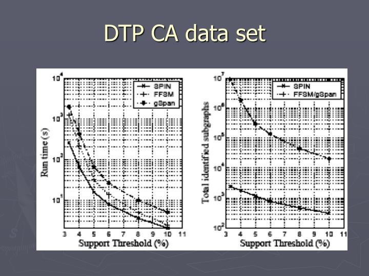 DTP CA data set
