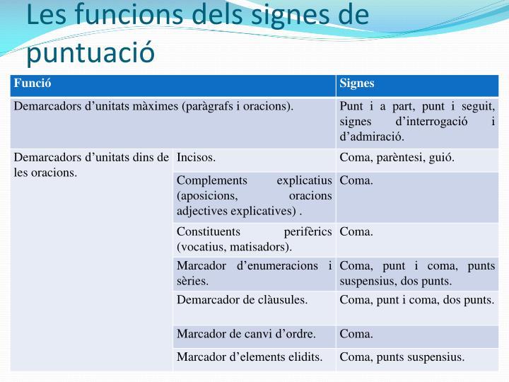 Les funcions dels signes de puntuació