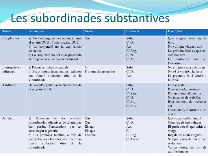 Les subordinades substantives
