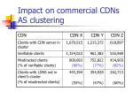 impact on commercial cdns as clustering