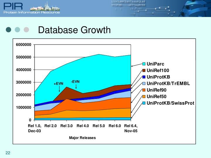 Database Growth