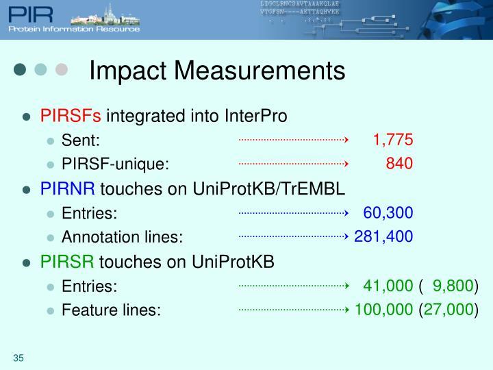 Impact Measurements