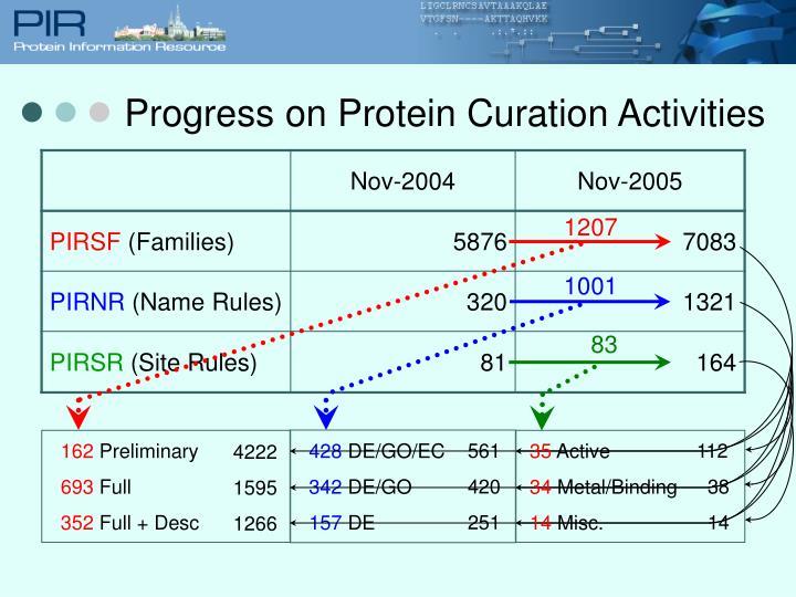Progress on Protein Curation Activities