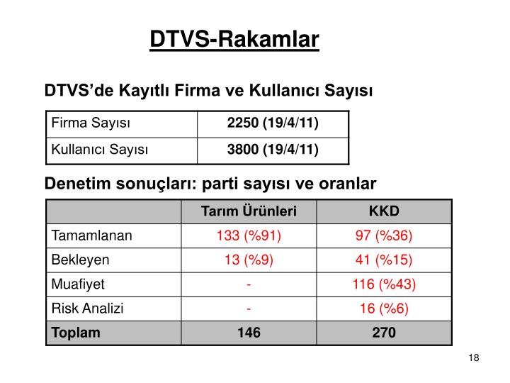 DTVS-Rakamlar