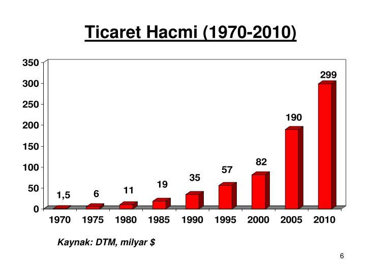 Ticaret Hacmi (1970-2010)