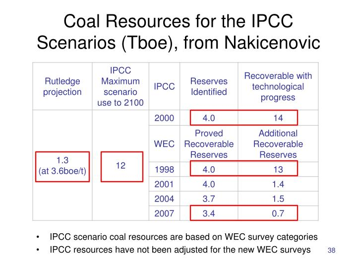 Coal Resources for the IPCC Scenarios (Tboe), from Nakicenovic