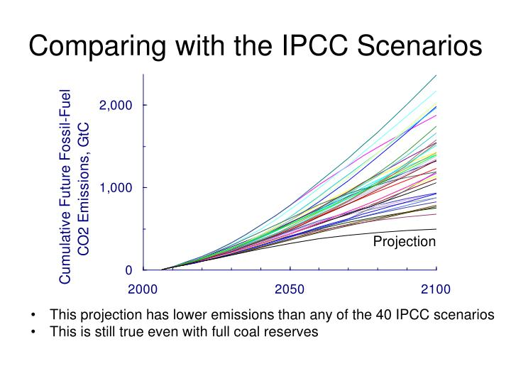Comparing with the IPCC Scenarios