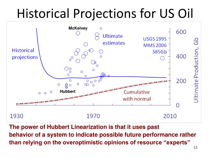 Historical Projections for US Oil