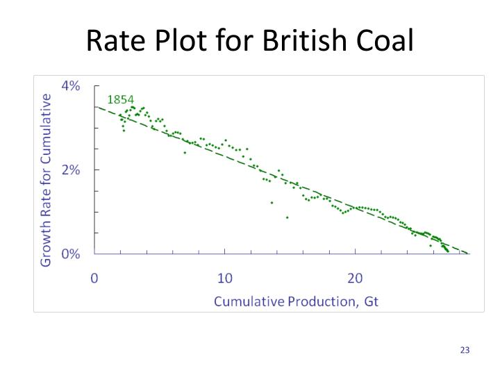 Rate Plot for British Coal