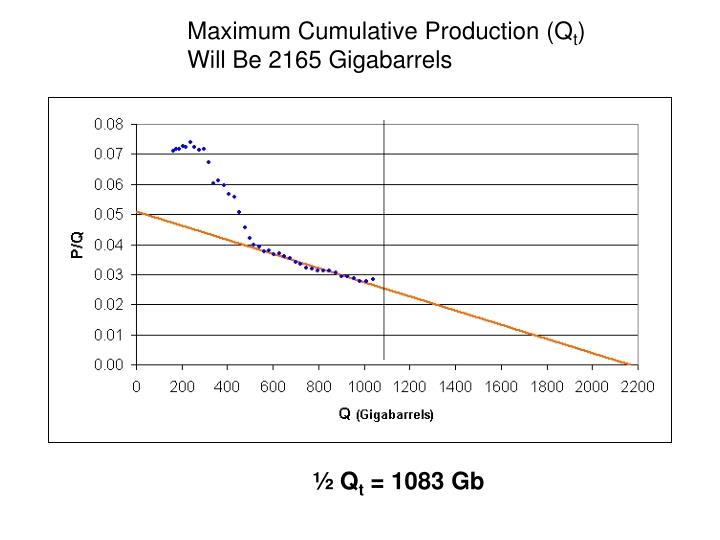 Maximum Cumulative Production (Q