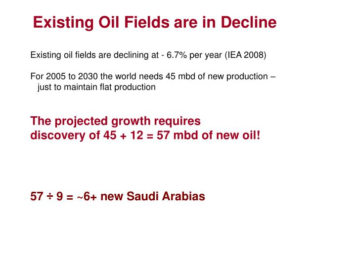 Existing Oil Fields are in Decline