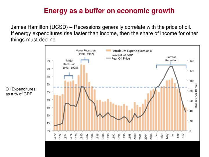 Energy as a buffer on economic growth