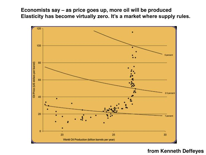 Economists say – as price goes up, more oil will be produced