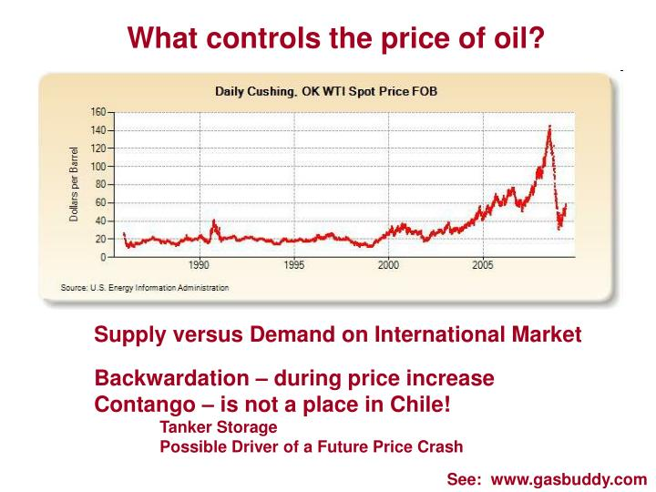 What controls the price of oil?