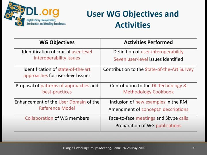 User WG Objectives and Activities