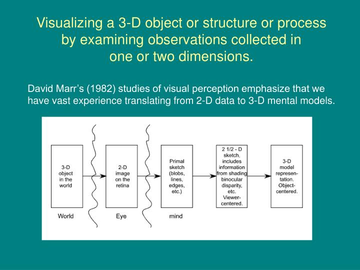 Visualizing a 3-D object or structure or process
