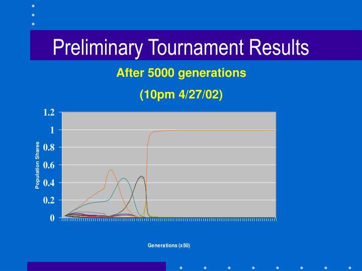 Preliminary Tournament Results