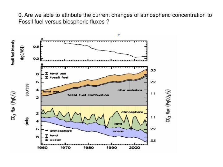 0. Are we able to attribute the current changes of atmospheric concentration to